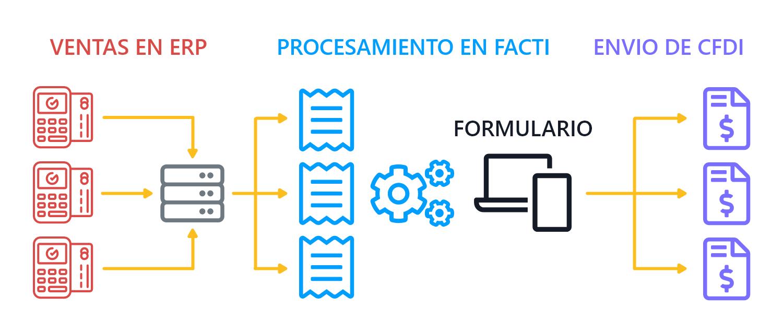 Diagrama del proceso de facturación con ERP