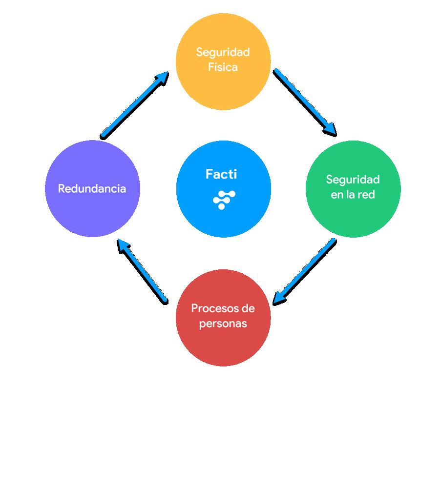 Diagrama de Seguridad